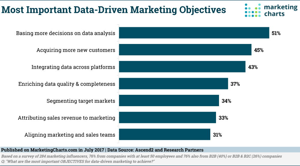Most Important Data-Driven Marketing Objectives
